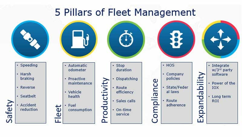 Geotab 5-Pillars-of-Fleet-Management